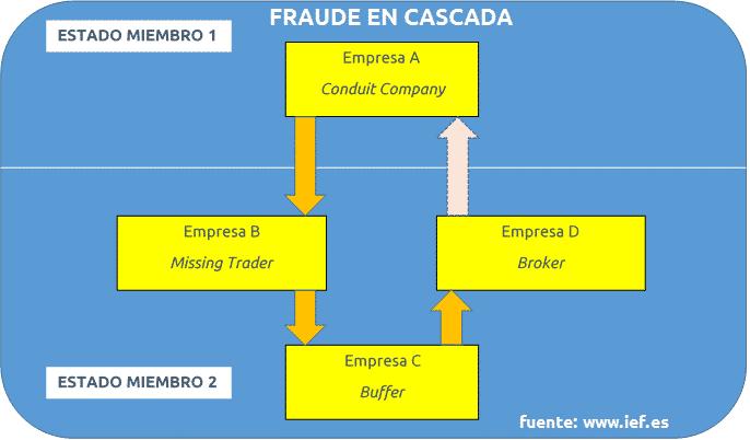 explicación gráfica del fraude fiscal intracomunitario o fraude en cascada