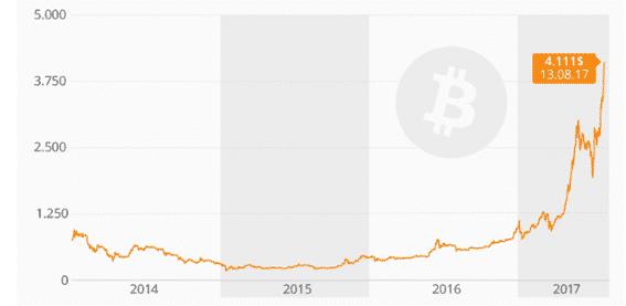 Bitcoin este verano