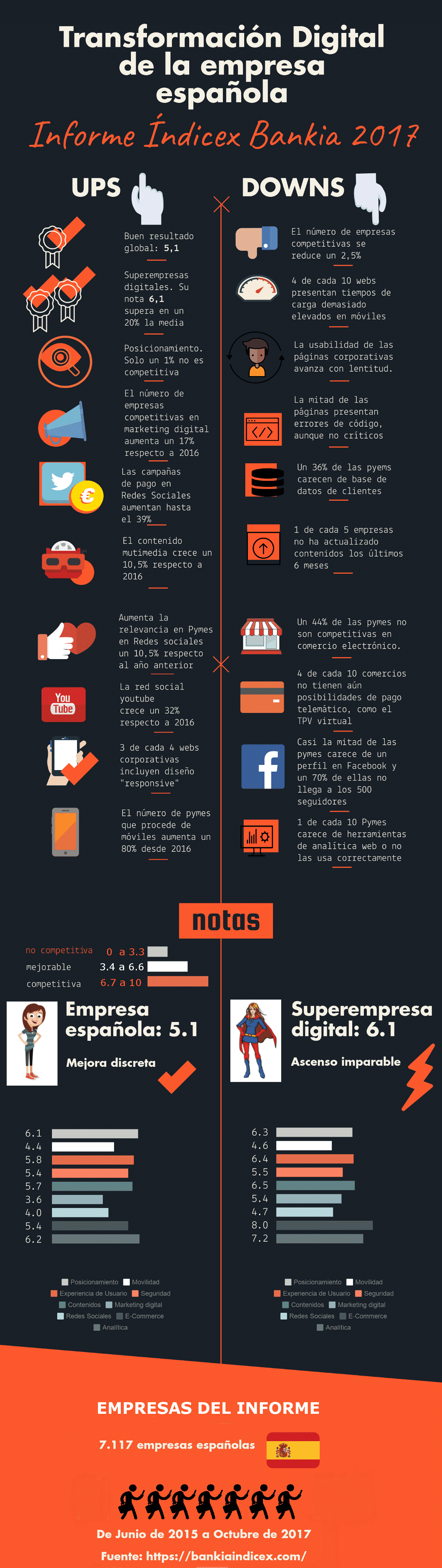 Infografía Transformación Digital