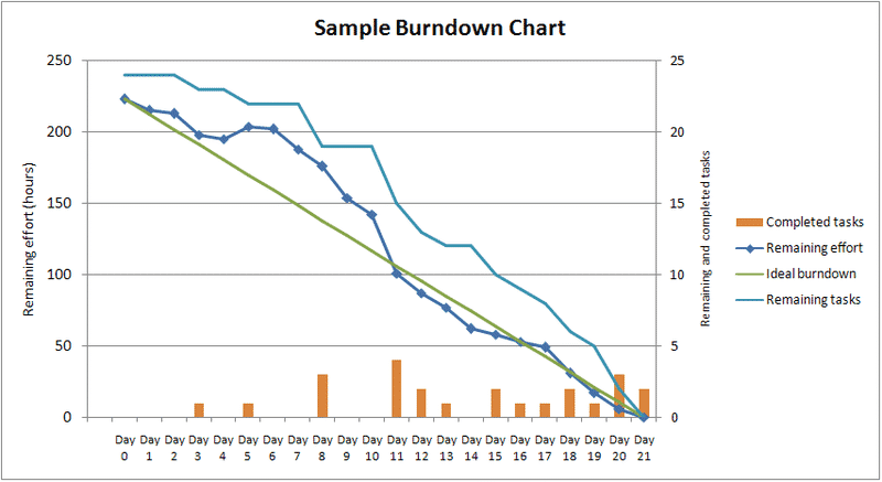 Sample Burndown Chart