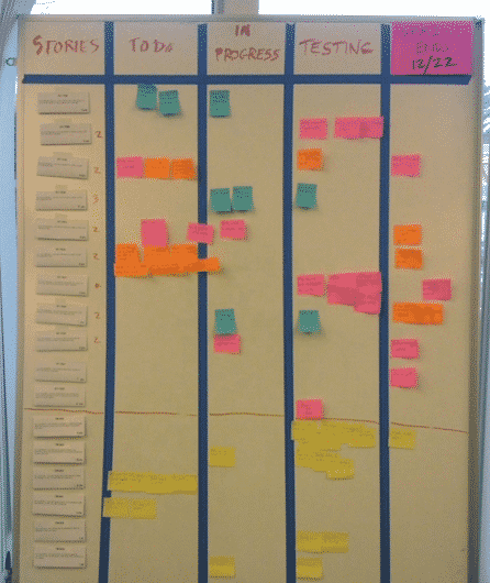 Scrum Task Board Sprint