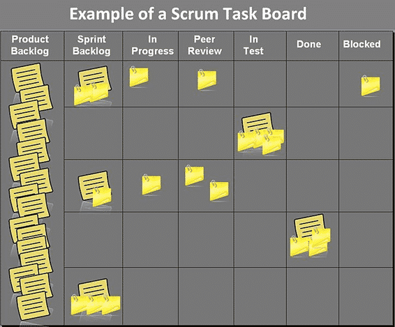 Scrum Task Board