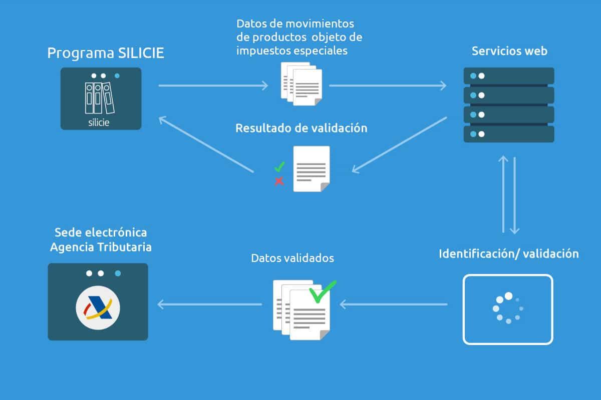 Infografía Servicios web SII