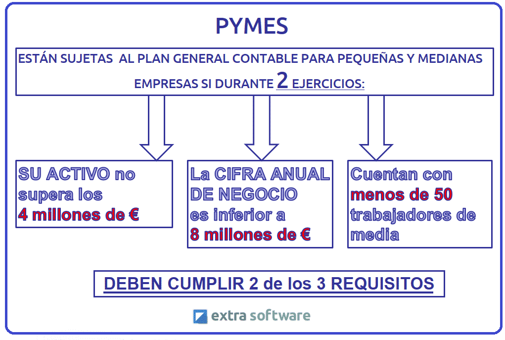 requisitos  PYMES