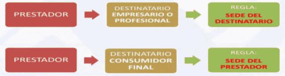IVA empresario o consumidor final